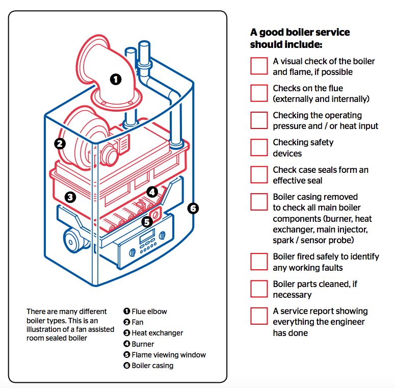 Boiler Servicing Pack (10 Years)